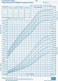 Faithful Height Predictor Chart For Boys Growth Chart Height