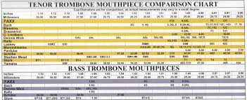 Trumpet Mouthpiece Size Chart Mouthpiece Selection Guide Ellis Music