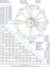 Germany Birth Chart Michael Schumacher Natal Birth Chart From The Astrolreport