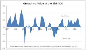 Apple Index Chart Growth Value And Apple S P Dow Jones Indices