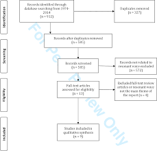 Figure 1 From A Systematic Review Of Resonant Voice Therapy