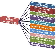 Sales Forecast What Is Sales Forecasting Definition And Meaning Business