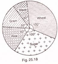 Ex 25 2 Q2 The Pie Chart Given In Fig 25 18 Shows The