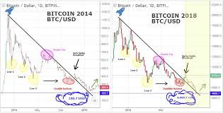 Bitcoin Comparison Journal 2014 And 2018 Do Not You