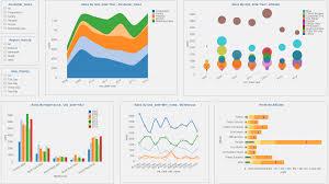 Postgresql Chart Dashboard Using Postgresql Database Dashboard Builder