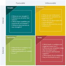 Business Plan Swot Analysis Template – Docs Template