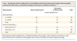 Mca Doppler Normal Values Chart Doppler Ultrasonography Versus Amniocentesis To Predict