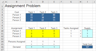 assignment problem in excel easy excel tutorial it is not necessary to use trial and error we shall describe next how the excel solver can be used to quickly the optimal solution