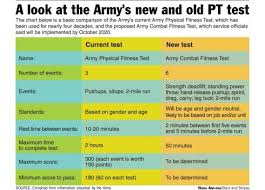 Army Physical Fitness Test Chart Army Unveils New Six Event Physical Fitness Test To Help