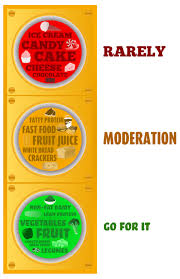Traffic Light Food Chart View Nutrition Clipart Free Nutrition And Healthy Food Clipart