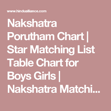 Nakshatra Porutham Chart Star Matching List Table Chart
