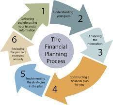 Personal Financial Advisor In Chandigarh Sector 15 C By