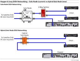 dish pro hybrid dbstalk community example current dpp and the new dph networks