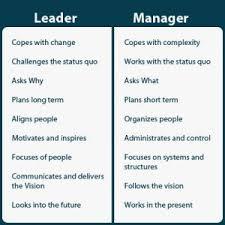 best leadership images educational leadership leadership vs management not sure where my boss falls