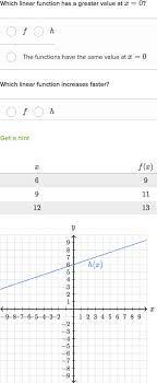 compare linear functions algebra