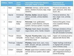 What Is The Physical Vs Energetic Basis Of Disease Big
