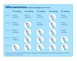 Hoeveel flesvoeding baby 1 week