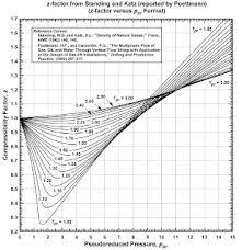 Standing Katz Chart Z Factor Kamyab