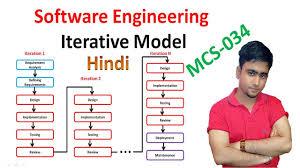 Iterative Model Design Iterative Model In Sdlc In Hindi 5 Software Engineering Ignou Mcs 034
