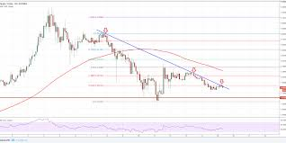 Ripple Xrp Price Chart Ripple Price Forecast Xrp Usd Remains In Bearish Trend