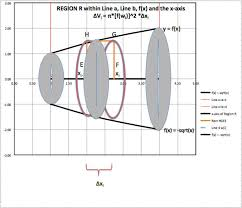 Calculus Circle Chart How To Use Calculus To Rotate Curves Around An Axis 5 Steps