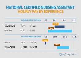 Hourly Payroll Calculator California Caregiver Hha Cna Pay Mycnajobs Com