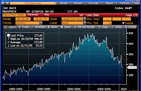 Jumbo Mortgage Rates Chart History Good News For Housing 30 Year Fixed Rate Mortgages At Their