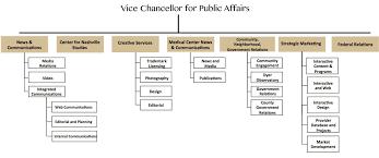Ub Organizational Chart Organizational Charts Simpsonscarborough