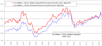 Dow Jones Utilities Inflation Adjusted Chart About Inflation
