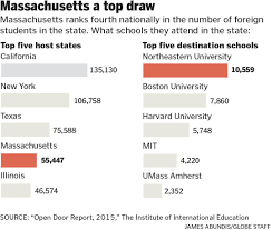 us colleges seek to combat fraudulent applications the boston globe other admissions officers at colleges in boston tell similar tales of applicants who stumble through an e mail but submit a flawless essay of a student