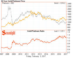 Platinum Price Trend Chart Platinum Vs Gold Price Smaulgld