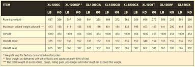 Ktm Vin Chart How To Read A Motorcycle Spec Sheet Revzilla