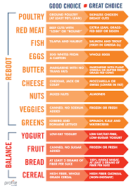 Sanford One Chart Chart To Help You Distinguish A Good Food Choice From A