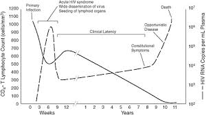 Hiv Viral Load Chart 3 Low Cd4 Count As An Indicator Of Disability Hiv And