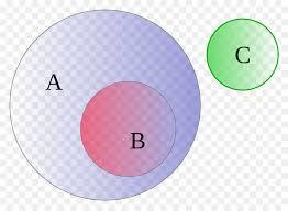 Euler Diagram Venn Euler Diagram Area Png Download 1200 876 Free