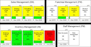 an introduction to feature driven development        dzone agilefigure   example parking lot chart
