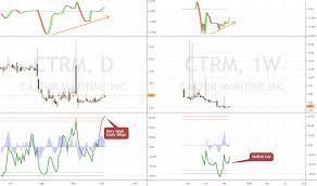 Ctrm Stock Price And Chart Nasdaq Ctrm Tradingview