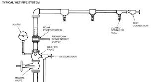 automatic sprinkler system wiring diagram on automatic images Solenoid Valve Wiring Diagram wet pipe fire sprinkler system sprinkler solenoid replacement parts wiring up solenoid valves asco solenoid valve wiring diagram