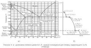 Контрольная работа Вариант Материаловедение  Вычертите диаграмму изотермического превращения аустенита для стали У8 Нанесите на нее кривую режима изотермической обработки обеспечивающей получение