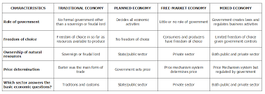 Types Of Economic Systems Chart Comparison Of Economic Systems Economic Systems
