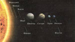 Строение солнечной системы Астрономия Реферат доклад  Строение Солнечной системы