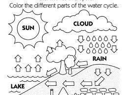 Small Picture Best Water Cycle Coloring Page Images Coloring Page Design