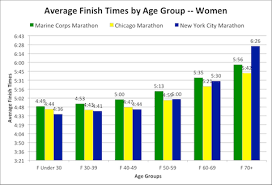 Average 5k Time By Age Chart Comparing Times And Age Groups In Three Big Fall Marathons