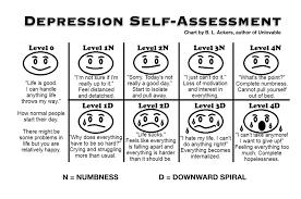 Depression Chart Depression Chart Don Elium Ma Mft