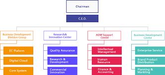 Business Development Manager Organizational Chart Organization Djit Officialwebsite