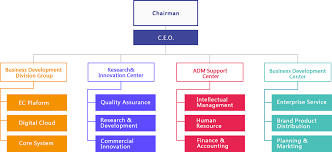Organization Djit Officialwebsite