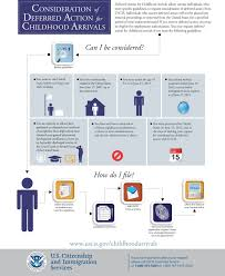 Deferred Action For Childhood Arrivals Flow Chart Dream