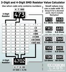Standard 1 Resistor Values Chart Smd Resistor Values Chart Www Bedowntowndaytona Com