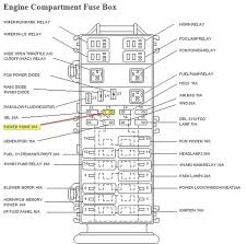 ford explorer fuse panel diagram wiring diagrams 2003 ford explorer radio fuse at 2003 Ford Explorer Fuse Box