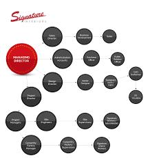 organizational structure of signature interiors llc